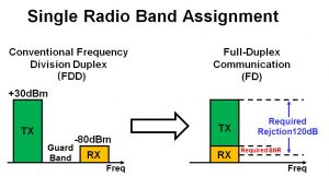 Figure 2: Channel Allocation for a Single User (radio) for the case of both traditional (existing) Frequency Division Duplex (FDD) and Future Full-Duplex (FD) Systems.
