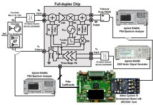 Figure 4:  Measurement Setup of the entire Full Duplex Radio System, which includes the prototype chip and digital baseband emulator (FPGA).
