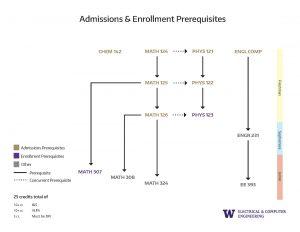 1. Concentration Prerequisite Flowchart Admissions Enrollment