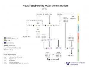 10. Concentration Prerequisite Flowcharts Neural Engineering