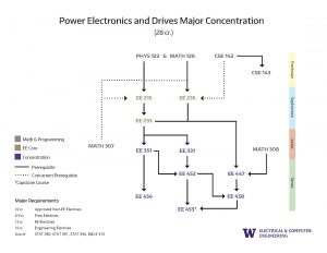 11. Concentration Prerequisite Flowchart Power Electronics And Drives