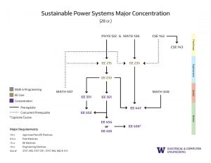 12. Concentration Prerequisite Flowcharts Sustainable Power Systems