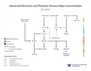 2. Concentration Prerequisite Flowchart Advanced Electronic And Photonic Devices