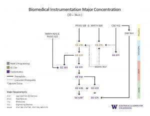 3. Concentration Prerequisite Flowchart Biomedical Instrumentation