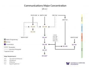 4. ABET Concentration Prerequisite Flowchart Communications