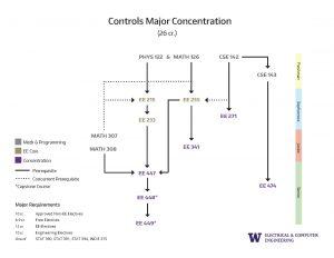 5. Concentration Prerequisite Flowchart Controls
