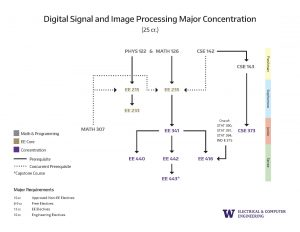 6. Concentration Prerequisite Flowcharts Digital Signla And Image Processing