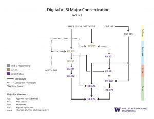 7. Concentration Prerequisite Flowcharts Dgital VLSI