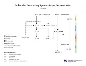 8. Concentration Prerequisite Flowcharts Embedded Computing Systems