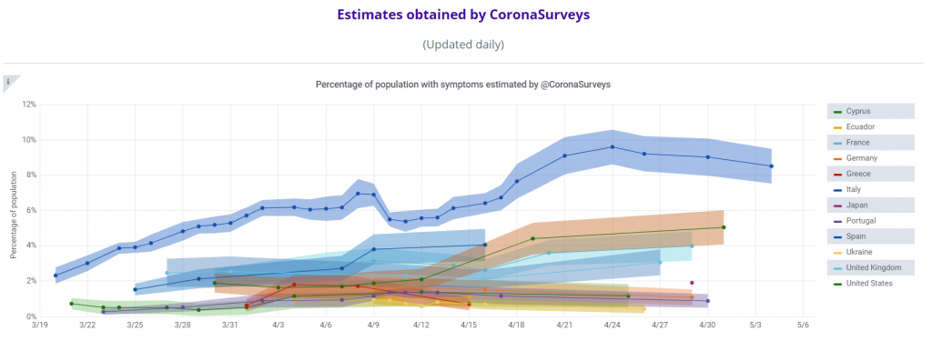 Corona Surveys Graph