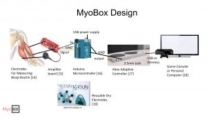 Myobox prototype illustration
