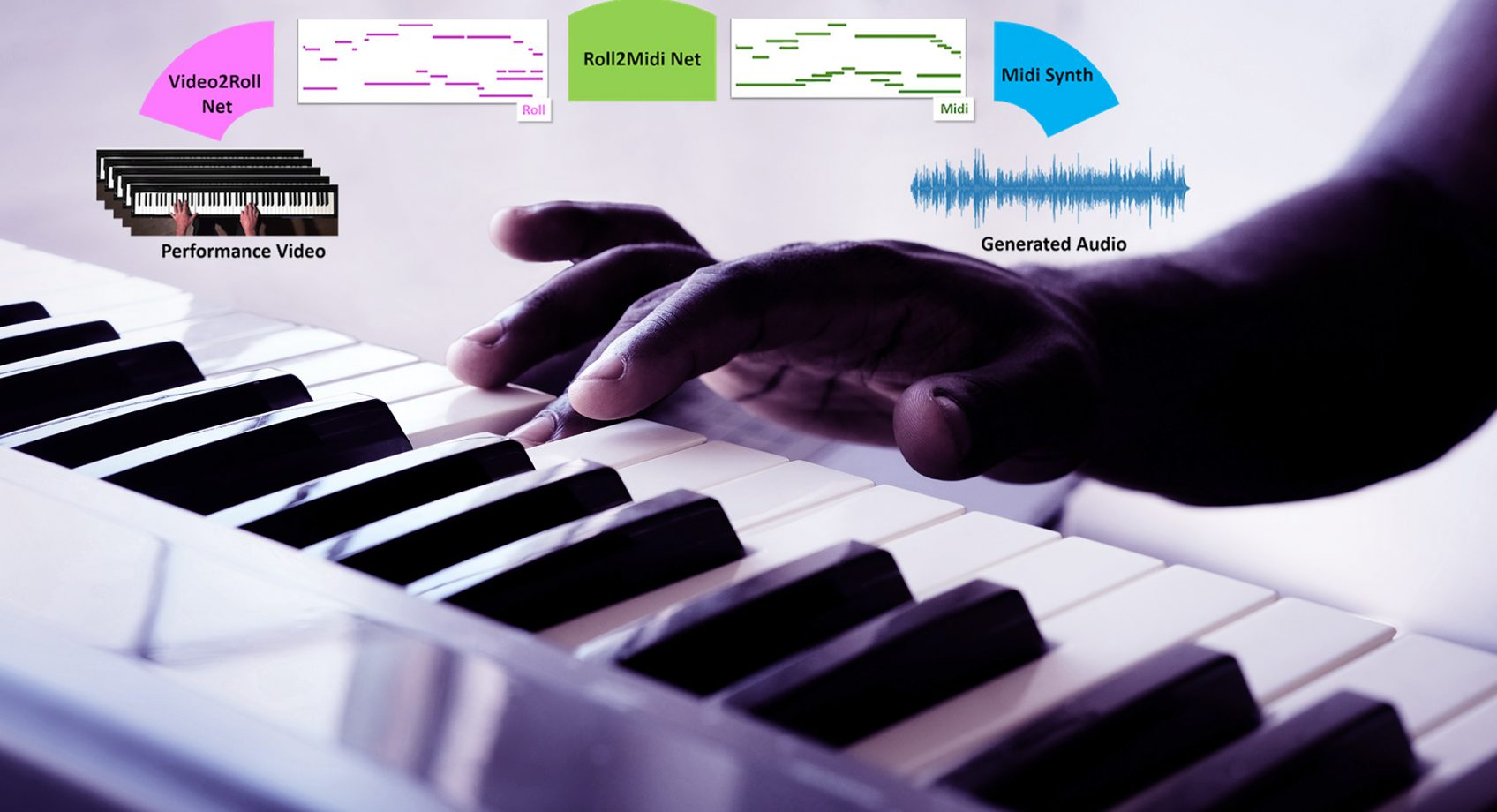 'Audeo' teaches artificial intelligence to play the piano Banner