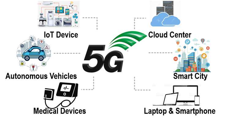 Examples of 5G wireless communications applications