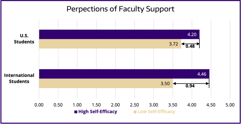 diagram depicting differences between international student and U.S. student reports of self-efficacy and perceptions of faculty support during COVID.