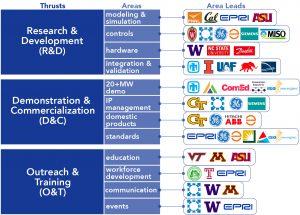 Illustration of UNIFI's organizational structure